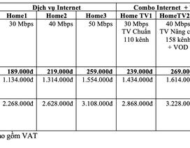 VNPT tăng gấp đôi tốc độ Internet cố định, giá không đổi