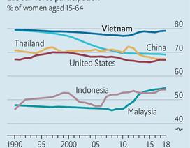 Việt Nam là một trong những quốc gia có tỉ lệ phụ nữ làm việc nhiều nhất trên thế giới