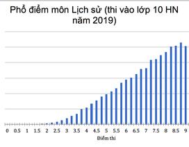 Phổ điểm thi vào 10 môn Lịch sử của Hà Nội: 9.204 thí sinh bị điểm dưới trung bình