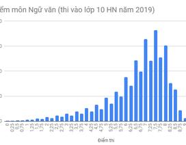 Phổ điểm môn Toán, Văn vào lớp 10 Hà Nội năm 2019: Điểm thi trung bình 6,5 trở lên