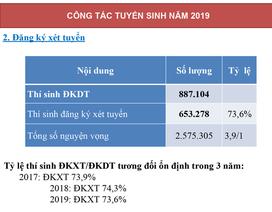 44.123 thí sinh điều chỉnh nguyện vọng trong ngày đầu tiên
