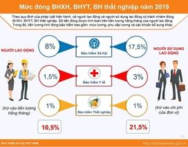 Bạn có biết: Mức đóng BHXH, BHYT, BH thất nghiệp năm 2019