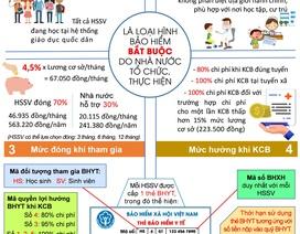 Infographic: Những điều cần biết về BHYT học sinh, sinh viên năm 2019