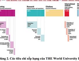 Lần đầu tiên Việt Nam có 2 đại học lọt top 1000 Bảng xếp hạng THE thế giới