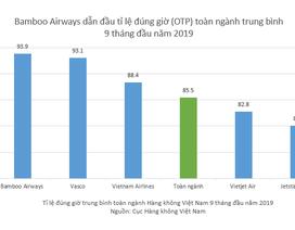 Hàng không Việt Nam 9 tháng đầu năm 2019: Bamboo Airways dẫn đầu tỉ lệ bay đúng giờ