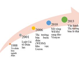 Mô hình thị trường bán lẻ điện của Philipines