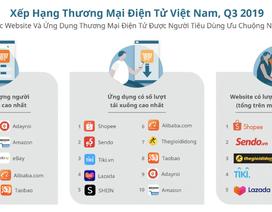 Lazada mất Top 4 sàn thương mại điện tử lớn ở Việt Nam