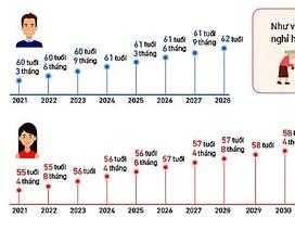 Infographics: Tuổi nghỉ hưu của người lao động tăng ra sao từ năm 2021?