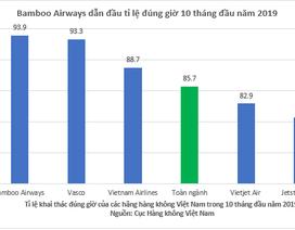 Bamboo Airways bay đúng giờ nhất toàn ngành hàng không Việt Nam 10 tháng đầu năm