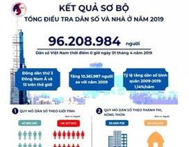 Dân số Việt Nam đạt mức 104 triệu người vào 2030
