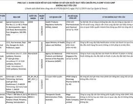 Thẩm định hồ sơ, 7 cơ sở sản xuất thuốc chưa đạt tiêu chuẩn EU - GMP