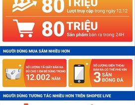 Shopee phá vỡ kỷ lục với hơn 80 triệu sản phẩm bán ra trong sự kiện 12.12 Sale Sinh Nhật