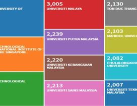 Một đại học của Việt Nam vào tốp 10 đại học nghiên cứu hàng đầu ASEAN