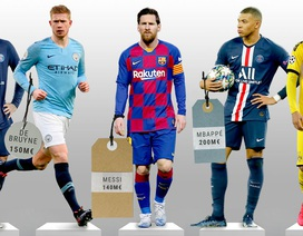 Messi bị Mbappe bỏ xa trong top 10 cầu thủ đắt giá nhất thế giới