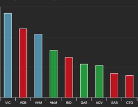 Cổ phiếu Vingroup bất ngờ giảm sàn, chứng khoán Việt bị chi phối mạnh