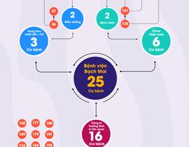 25 ca mắc Covid-19 tại Bệnh viện Bạch Mai chỉ trong 10 ngày