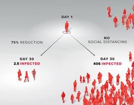 Giãn cách xã hội phát huy tác dụng ở ổ dịch Covid-19 lớn nhất thế giới