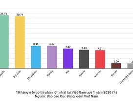 """Lý giải """"hiện tượng"""" VinFast: Lọt top 8 hãng xe lớn nhất chỉ sau chưa đầy 1 năm"""