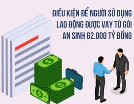 Infographics: Thủ tục vay tiền trả lương cho lao động gặp khó vì Covid-19