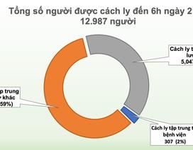 Không ca mắc mới Covid-19, gần 13 nghìn người đang cách ly