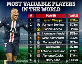 Top 100 cầu thủ đắt giá nhất thế giới: C.Ronaldo rơi xuống thứ... 70