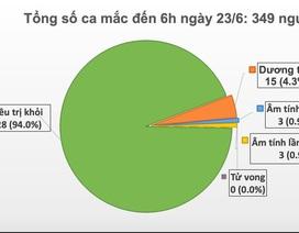 Thế giới vượt 9 triệu ca mắc, Việt Nam còn 15 ca dương tính SARS-CoV-2
