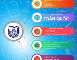 Thông tin tuyển sinh Trường Đại học Thủ đô Hà Nội năm 2020