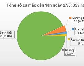 Thêm hai ca mắc mới Covid-19, Việt Nam ghi nhận 355 trường hợp