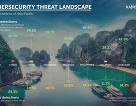 Kaspersky: Việt Nam gặp các mối đe dọa trên web cao thứ hai khu vực