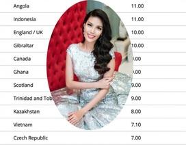 Nhan sắc Việt tăng 11 bậc trên bản đồ xếp hạng nhan sắc thế giới