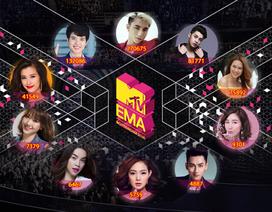MTV thay đổi luật chơi, đại diện Việt Nam có nhiều cơ hội vào sâu