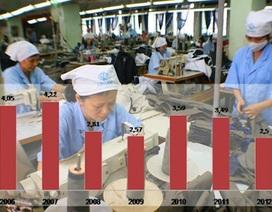 Tính lương theo năng suất lao động: Xóa bỏ cách tính cơ học