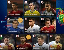 10 cầu thủ phong độ cao nhất trước thềm Euro 2016: C.Ronaldo là số 1