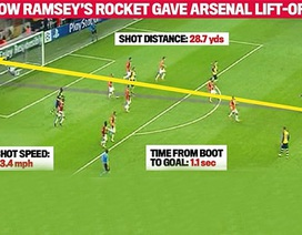 """Chiêm ngưỡng """"quả Rocket"""" của Ramsey"""