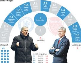 [Infographics] Mourinho đối đầu Wenger