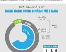 [Infographics] Thực trạng Ngân hàng Công Thương sau sáp nhập