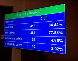 Quốc hội bấm nút bội chi ngân sách năm 2013 là 6,6% GDP