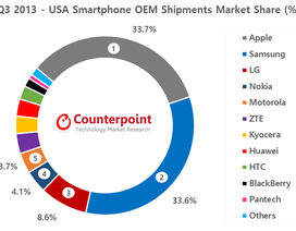 Mỹ: Nokia vươn lên vị trí thứ 4 trong quý Ba