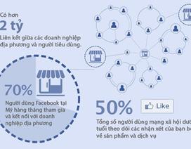 Facebook chính thức ủy quyền bán lẻ quảng cáo tại Việt Nam