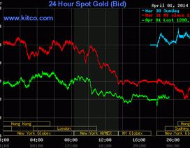 Giá vàng xuống thấp nhất 7 tuần