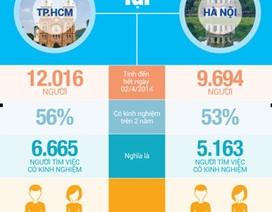 Sự khác nhau giữa người tìm việc TPHCM và Hà Nội
