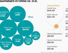 Nghị sĩ Mỹ giàu nhất chỉ bằng thứ 166 ở Quốc hội Trung Quốc