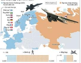 [Infographics] Các cuộc tập trận kình địch giữa Nga và NATO