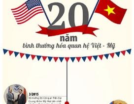 Việt - Mỹ: Hai mươi năm sau bước ngoặt lịch sử