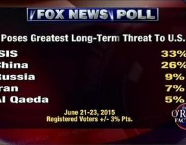 """Người Mỹ coi Trung Quốc """"nguy hiểm chỉ sau IS"""""""