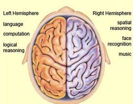 Phương pháp chữa rối loạn ngôn ngữ