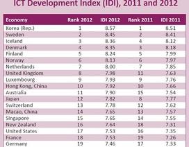 Hàn Quốc đứng đầu về năng lực cạnh tranh ICT toàn cầu 2012