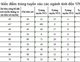 Điểm chuẩn dự kiến ĐH Y Hà Nội: Cao nhất 27,75 điểm