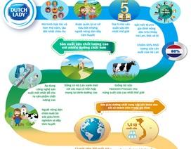 [Infographics] - Khám phá quy trình sản xuất sữa đạt chuẩn Hà Lan