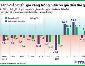 [Infographics] - So sánh giá xăng trong nước và giá dầu thế giới